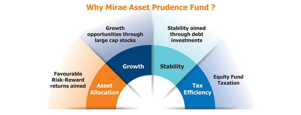 Why Mirae Asset Prodence Fund?